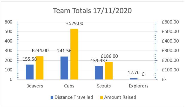Team Totals #RaceRoundTheWorld as at 17th November 2020