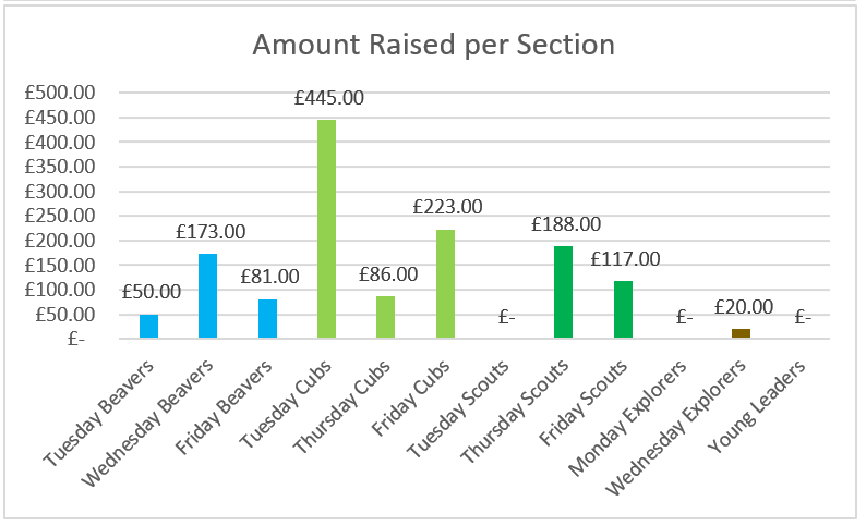 Total amount raised per section