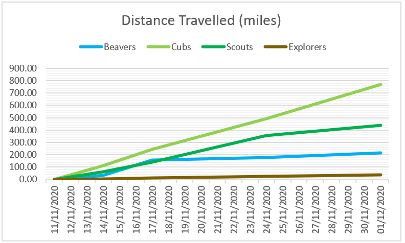 Total distance travelled by all sections over time