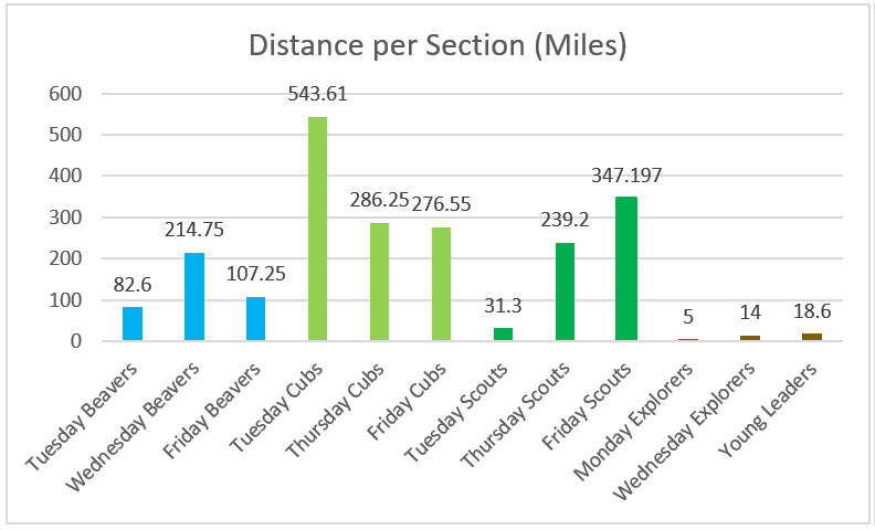 Total distance travelled per section
